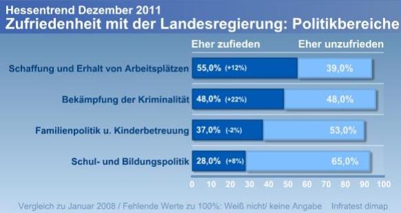 65% der hessischen WählerInnen sind mit der Bildungspolitik der CDU-/ FDP Landesregierung unzufrieden